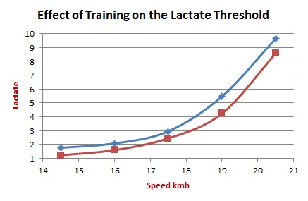 effect-of-training-on-the-lactate-threshold