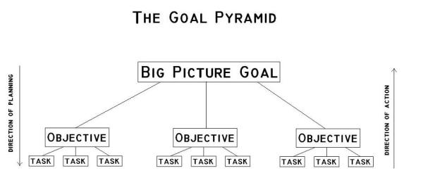 Optimized-goal-pyramid